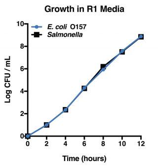 R1 Graph